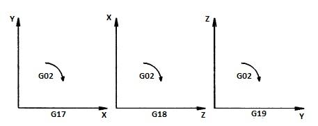 CNC G-codes G02 command - Clockwise circular interpolation